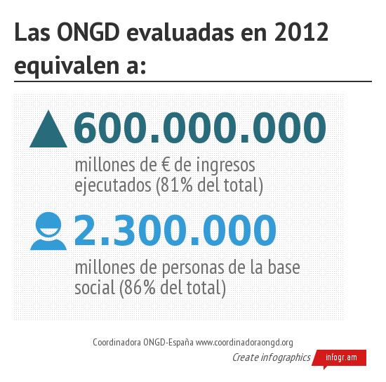 Las ONGD evaluadas en 2012 e